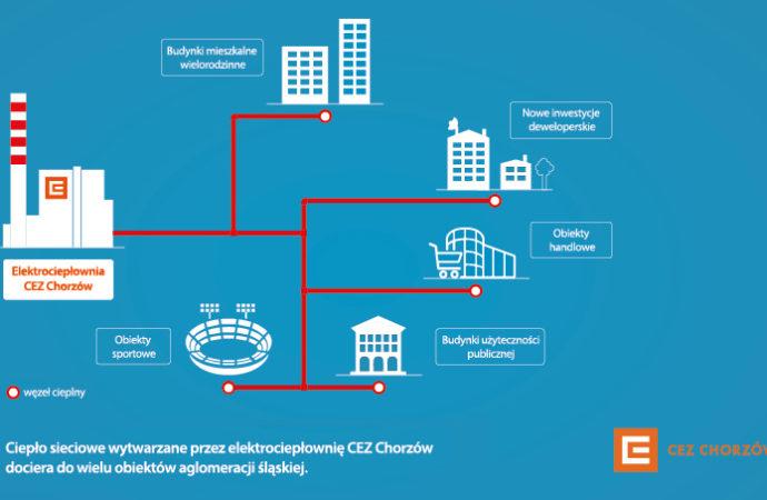 Ciepło sieciowe standardem dla miejskiej zabudowy